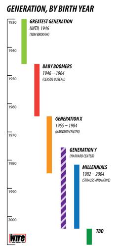 Millennial Research