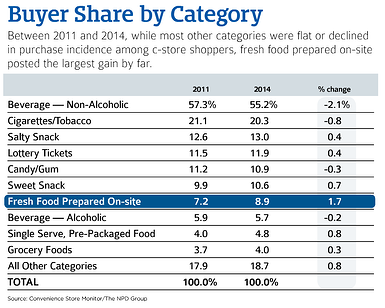 Buyer Share by Category Graph | Graph courtesy of Convenience Store News, Guide to Category Management