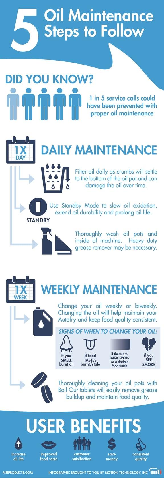 Oil Maintenance Infographic