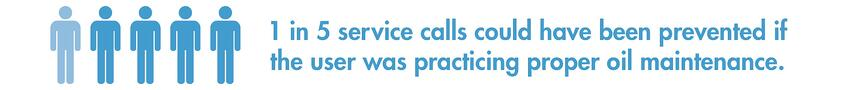 Fact: 1 in 5 service calls could have been prevented if the user was practicing proper oil maintenance.