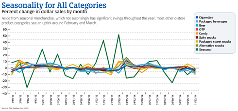 Seasonality for all Categories Graph | Foodservice in C-Stores