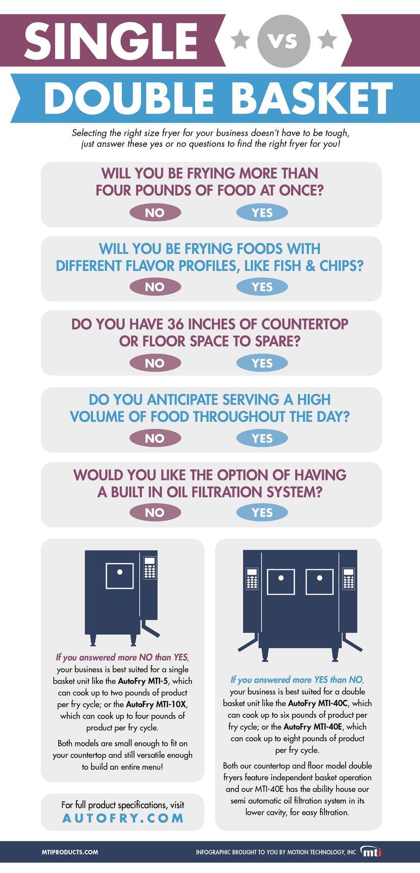 Single vs Double Basket Fryers