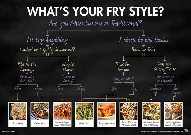 MTI Fry Style Quiz