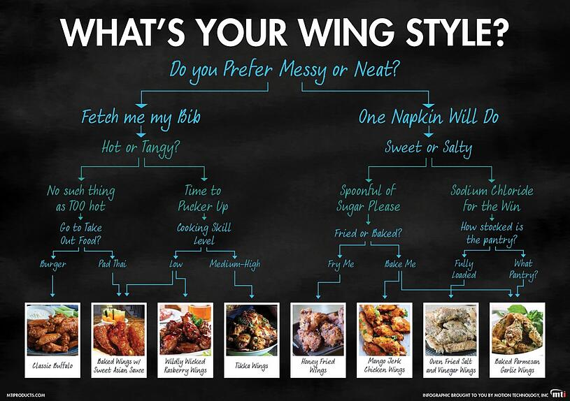 What's your chicken wing style? Infographic by MTI, maker of the AutoFry and MultiChef oven.