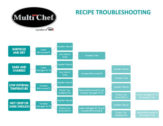 MultiChef Recipe Troubleshooting